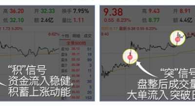 """股票发出突信号 """"积""""、""""突""""信号详解"""