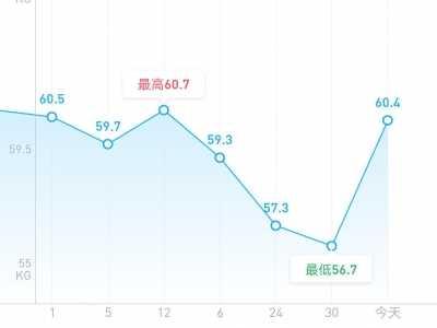减肥增肥体重反复 悲伤的体重变化趋势